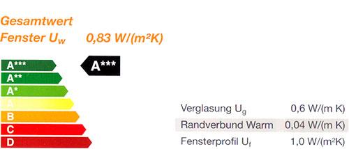 dth_kunststoff-aluminiumfenster softline82md U-Werte
